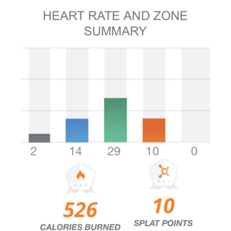 what is orange theory | how to get splat points - Fall Fitness Reset featured by popular Dallas life and style blogger Style Your Senses